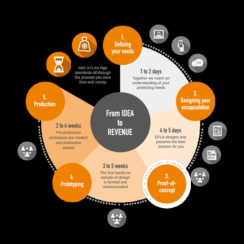 EFLA's encapsulation concept/process chart - electronics protection